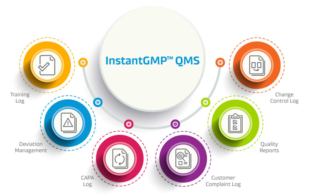 InstantGMP, Inc. announces the release of an all-in-one affordable quality management system, InstantGMP™ QMS | The National Cannabis Industry Association